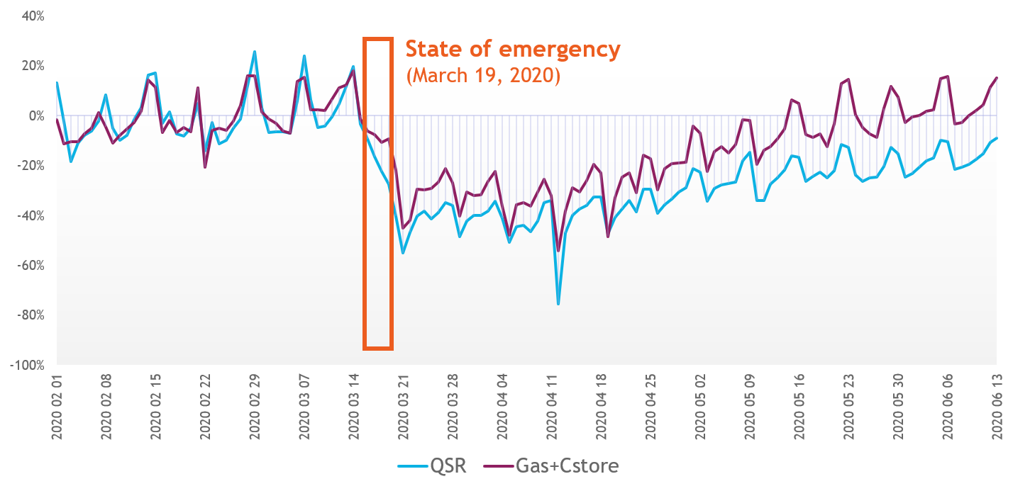 COVID-19_mobilty-blog-part-2_Recovery-graph
