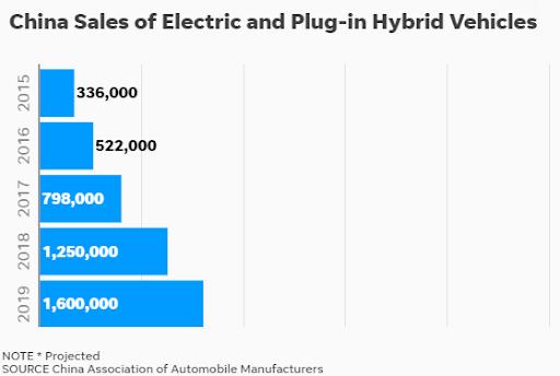 China plug in sales