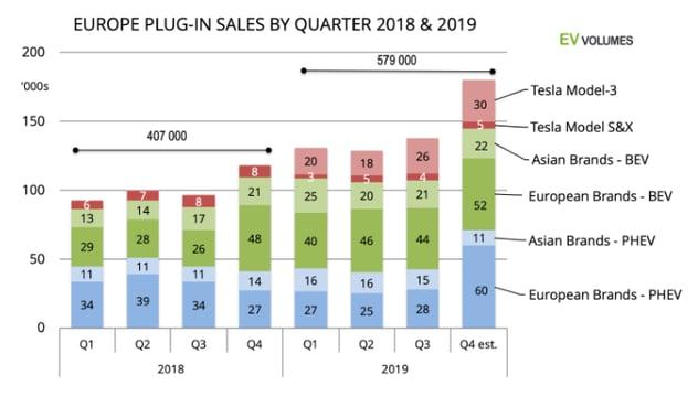 Europe plug in sales