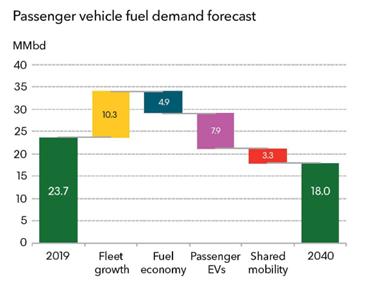 Passenger vehicle fuel demand forecast