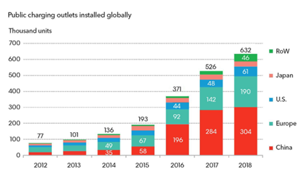 Public charging outlets installed globally