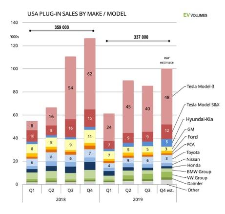 USA Plug in sales