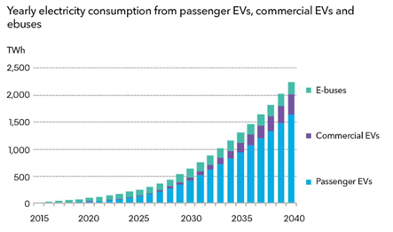 Yearly electricity consumption from passenger EVs